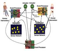 Reconfigurable Ubiquitous Networked Embedded Systems Project