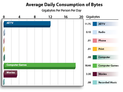 Average Daily Information Consumption by Americans