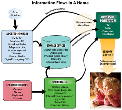 Information Flows in the U.S. Home
