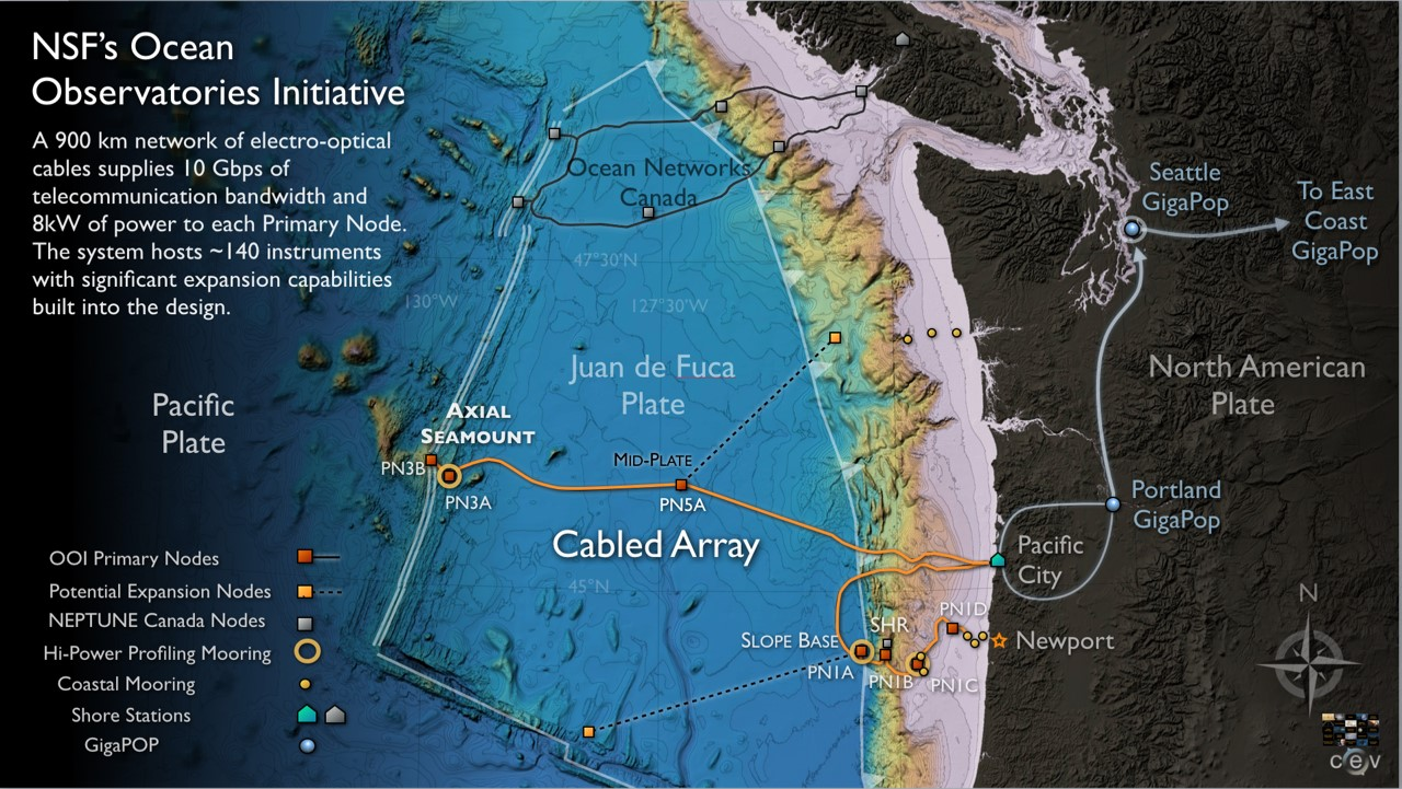 Figure 4. An overview of the Juan de Fuca Tectonic Plate off the coast of Washington-Oregon.  The fiber-optic cable shown as an orange line reaches Axial Seamount, which is almost 400 km west of Pacific City, Oregon.  Data is streaming ashore from the instruments in real-time and is available to all who have access to the Internet at oceanobservatories.org.